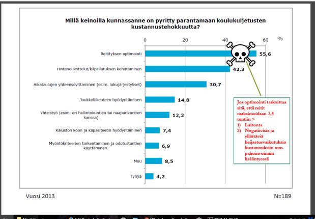 Lähde: Suomen Kuntaliitto, Koulukuljetuskysely 2013