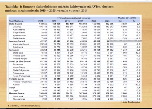 ennuste alakoululaisten määrästä AVI maakunnitain